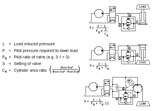 Pressure calculation for lowering a load with a counterbalance valve.
