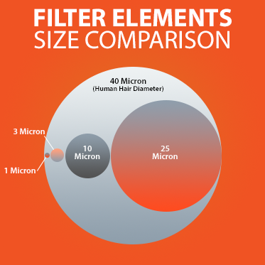 Filter Elements Size Comparison