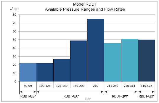 RDDT Performance Data