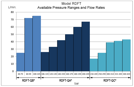 RDFT Performance Data