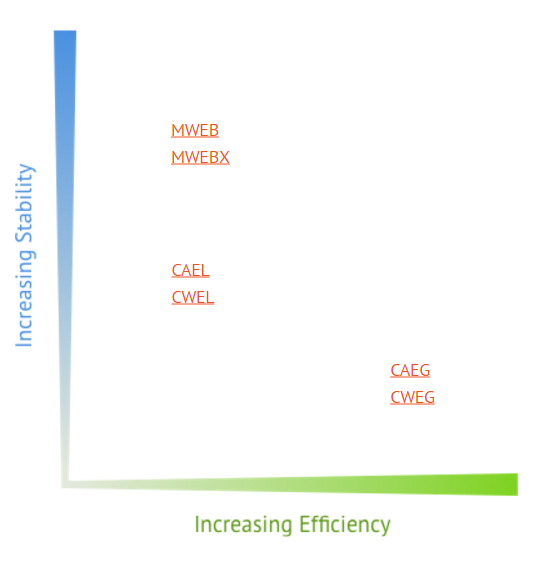 QuickSelect Stability vs Efficiency