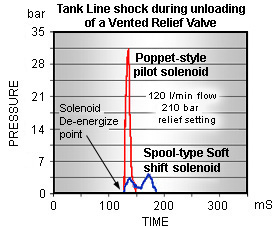 Soft Shift Pressure Spike chart